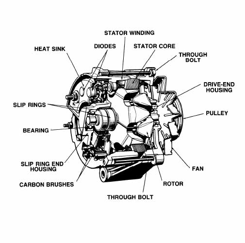 Parts Of The Ear Diagram Worksheet furthermore ChargingSystem in addition Basic Harley Wiring Diagram likewise Chevy 350 Engine Wiring Diagram also 134665 Flasher Turn Signal Problem. on alternator circuit schematic