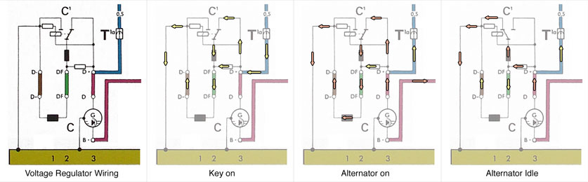 for how the voltage regulator controls the alternator's output  vr  current flow